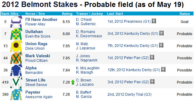 2012 Belmont Stakes field
