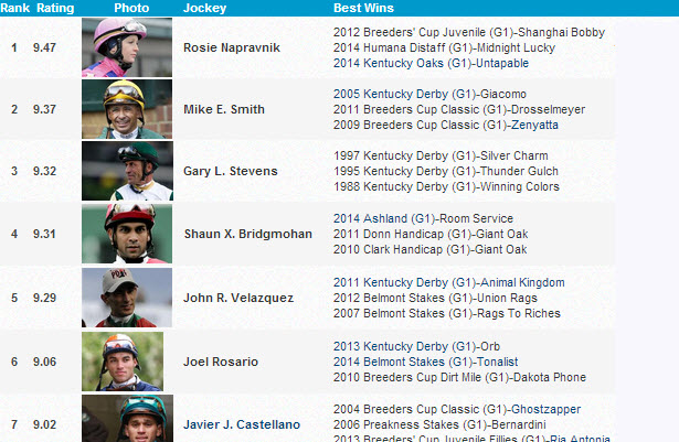 HRN Introduces the Top 250 Active Jockeys Ranking!